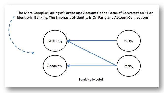 Banking Model