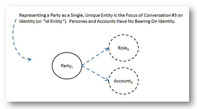 Party Identity