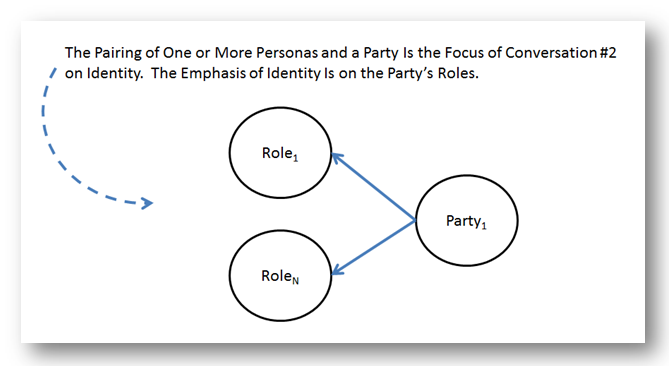 Role Identity