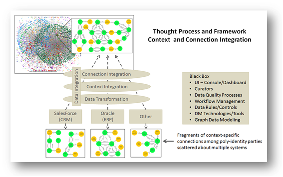 Context and Connection Integration Framework