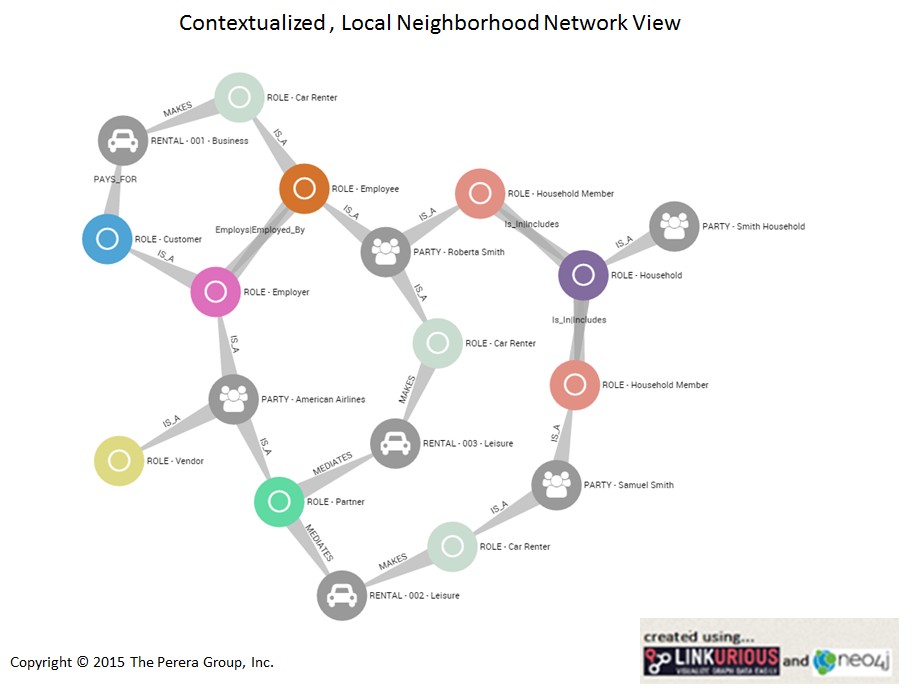 Contextualized Network View